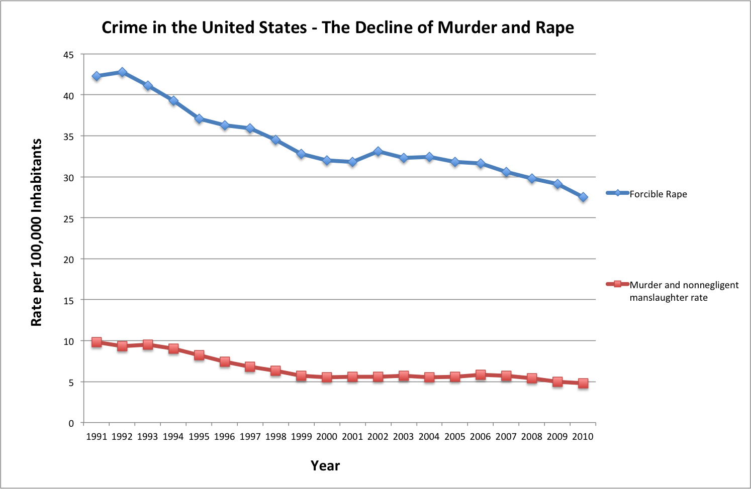 Decline of Murder and Rape