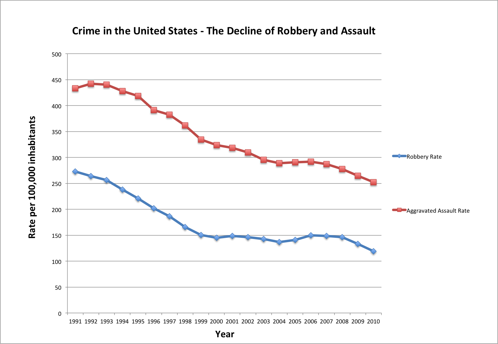Decline of Robbery and Assault (1)