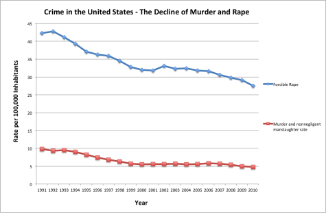 Graph created for us by intern extraordinaire Paul Best.