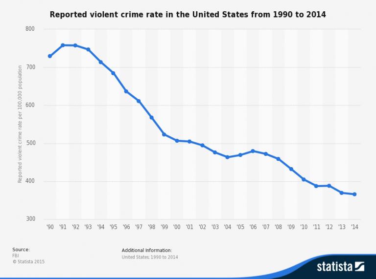 Hate Crime Statistics New York City