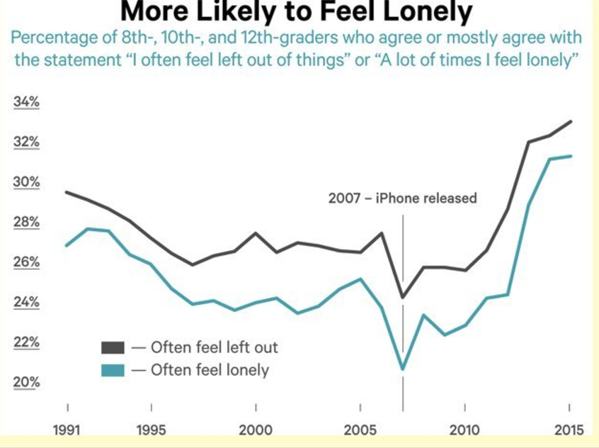 9816ee62c1e Surge in Child Loneliness From 2007 to Present