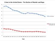 murder rape graph